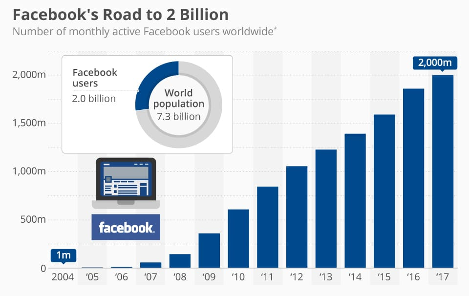 Facebook User 2 Billion Count